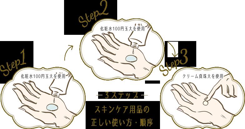 3ステップ スキンケア用品の正しい使い方・順序